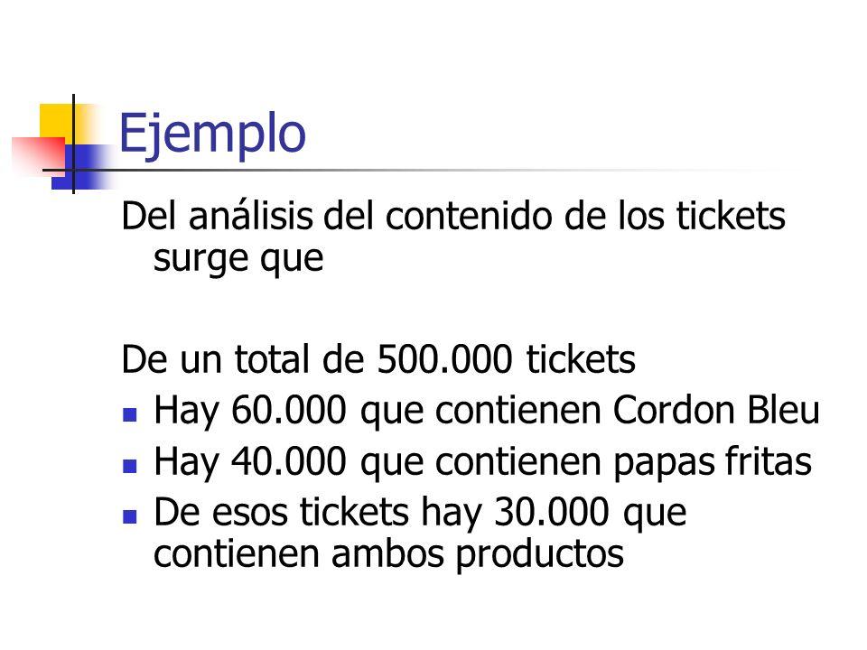Ejemplo Del análisis del contenido de los tickets surge que