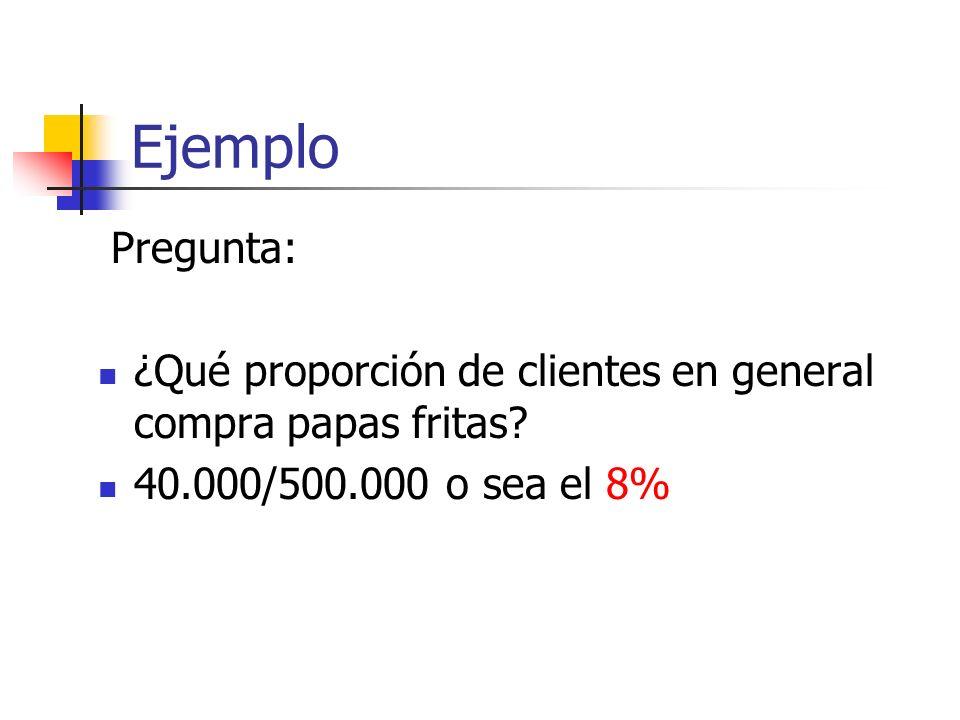 EjemploPregunta: ¿Qué proporción de clientes en general compra papas fritas.