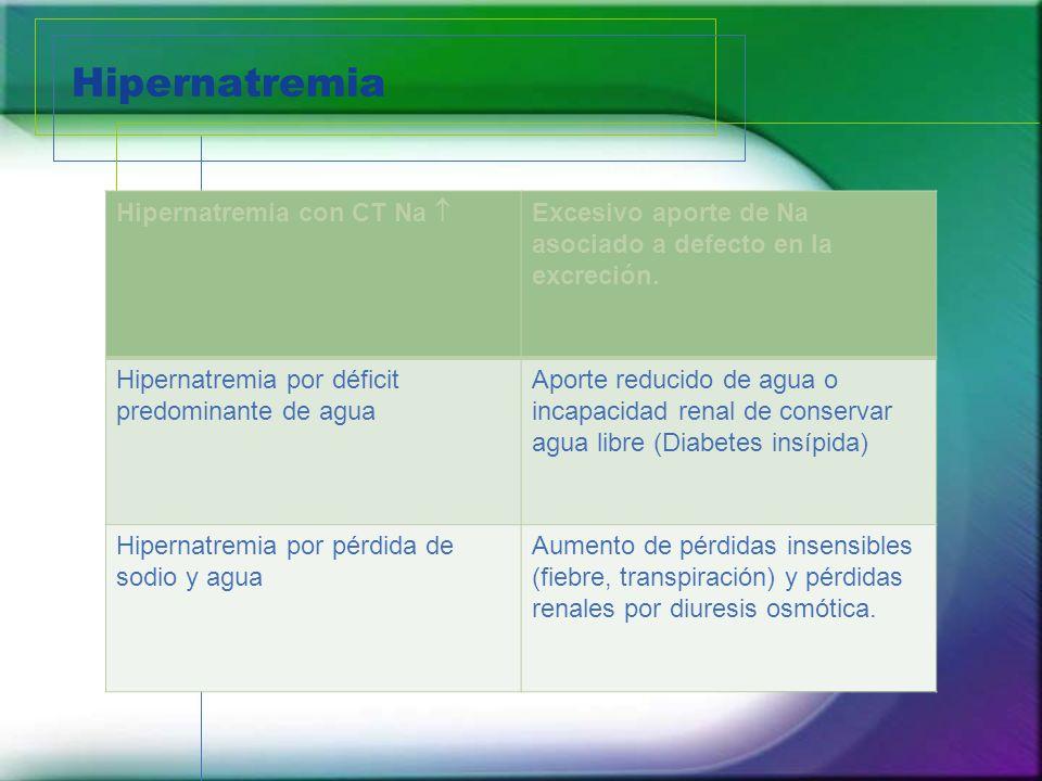 Hipernatremia Hipernatremia con CT Na 