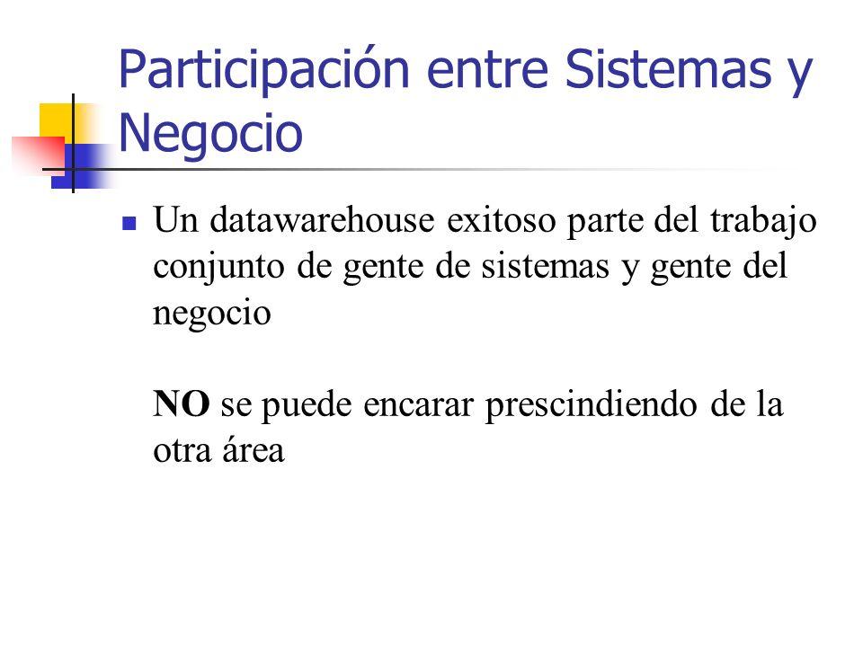 Participación entre Sistemas y Negocio
