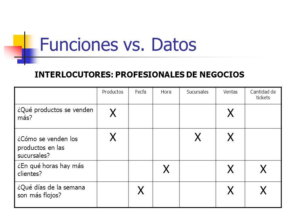 Funciones vs. Datos X INTERLOCUTORES: PROFESIONALES DE NEGOCIOS