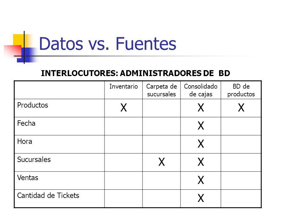 Datos vs. Fuentes X INTERLOCUTORES: ADMINISTRADORES DE BD Productos