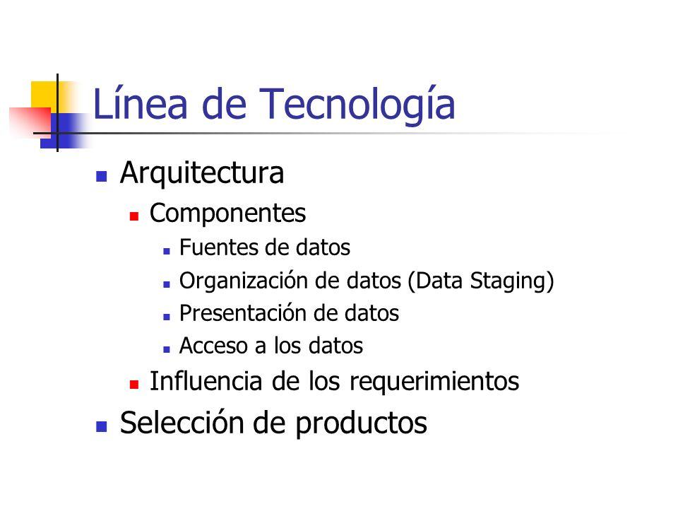 Línea de Tecnología Arquitectura Selección de productos Componentes