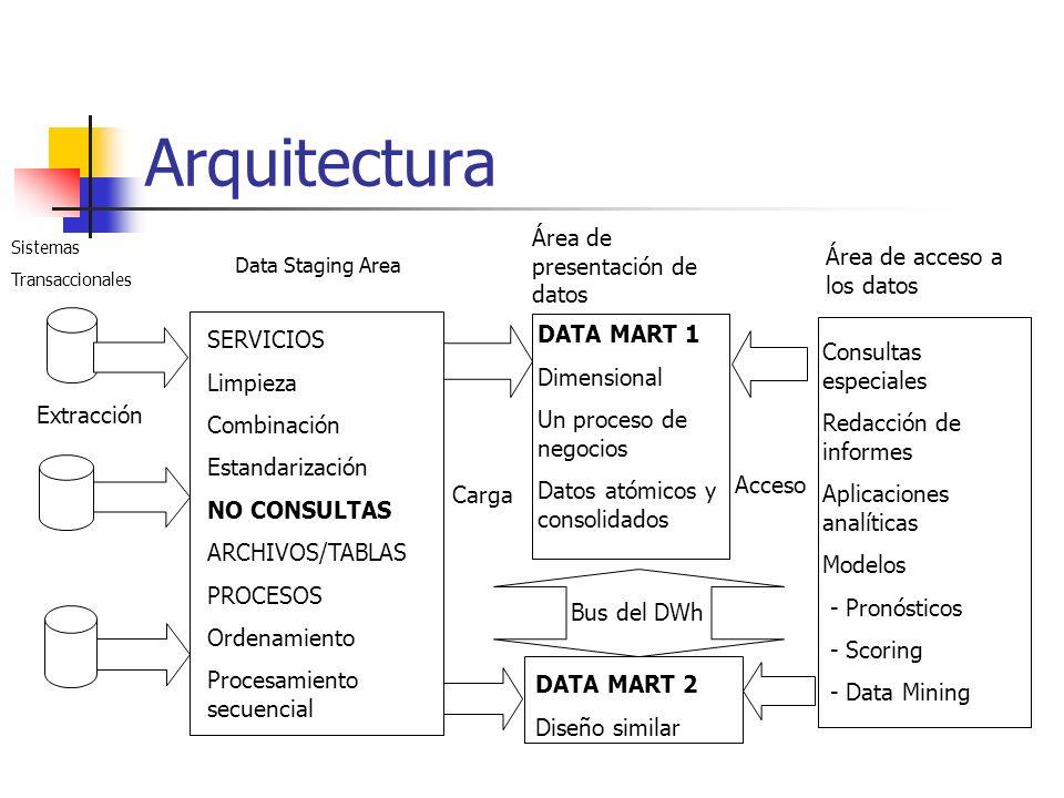 Arquitectura Área de presentación de datos Área de acceso a los datos