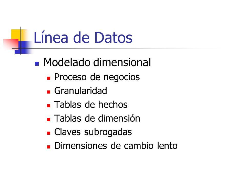 Línea de Datos Modelado dimensional Proceso de negocios Granularidad