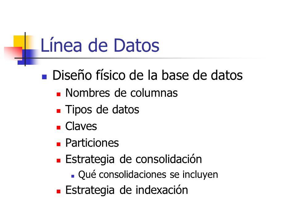 Línea de Datos Diseño físico de la base de datos Nombres de columnas
