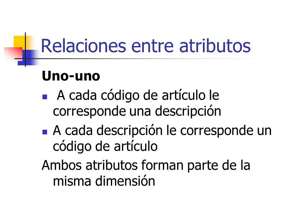 Relaciones entre atributos