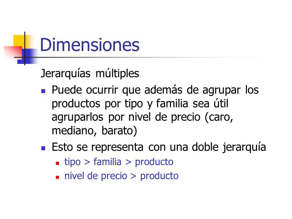 Dimensiones Jerarquías múltiples