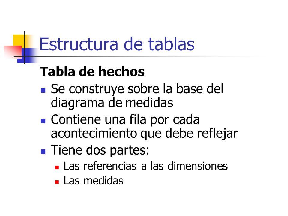 Estructura de tablas Tabla de hechos