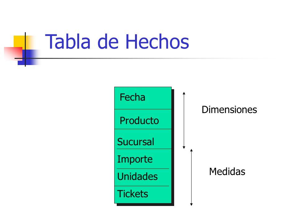 Tabla de Hechos Fecha Dimensiones Producto Sucursal Importe Medidas