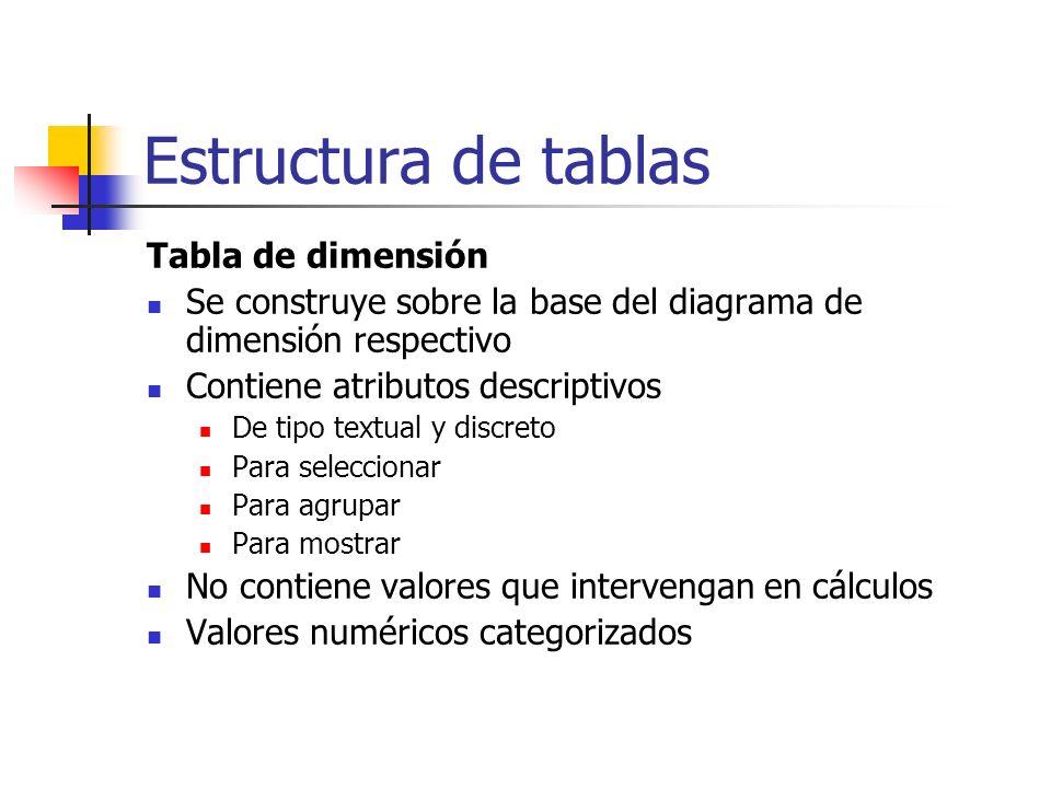 Estructura de tablas Tabla de dimensión