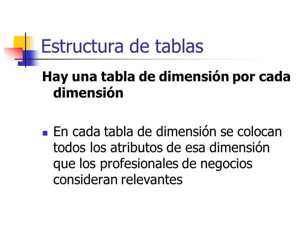 Estructura de tablas Hay una tabla de dimensión por cada dimensión