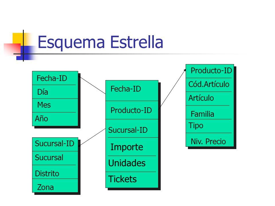 Esquema Estrella Importe Unidades Tickets Producto-ID Fecha-ID