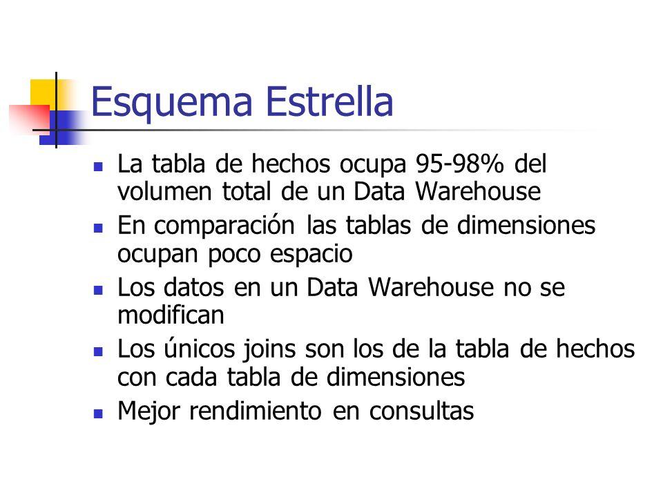 Esquema EstrellaLa tabla de hechos ocupa 95-98% del volumen total de un Data Warehouse. En comparación las tablas de dimensiones ocupan poco espacio.