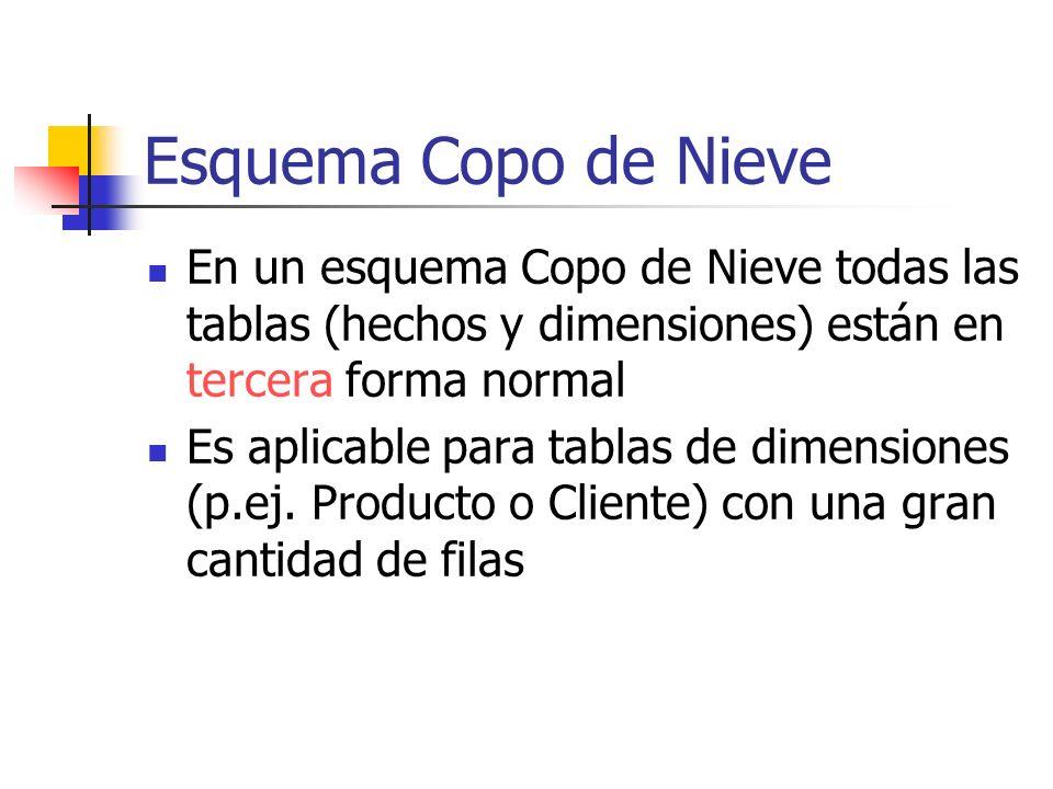 Esquema Copo de NieveEn un esquema Copo de Nieve todas las tablas (hechos y dimensiones) están en tercera forma normal.