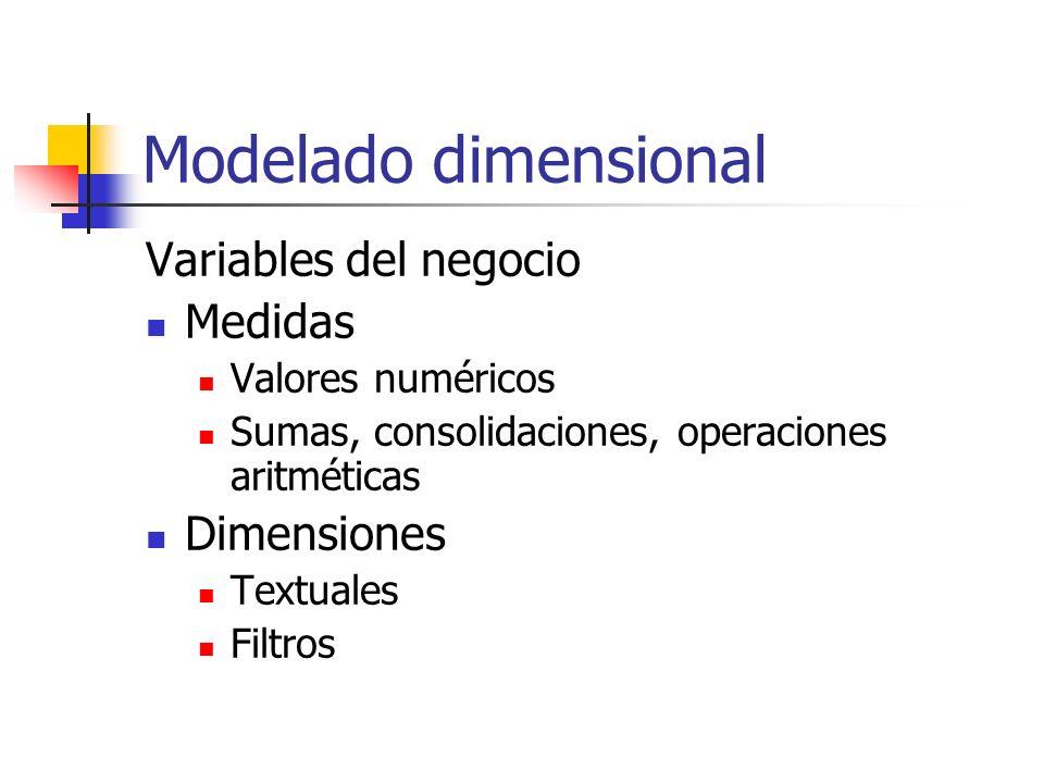 Modelado dimensional Variables del negocio Medidas Dimensiones