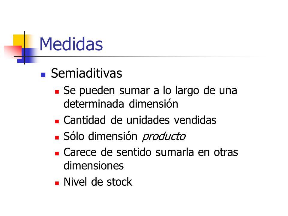 MedidasSemiaditivas. Se pueden sumar a lo largo de una determinada dimensión. Cantidad de unidades vendidas.