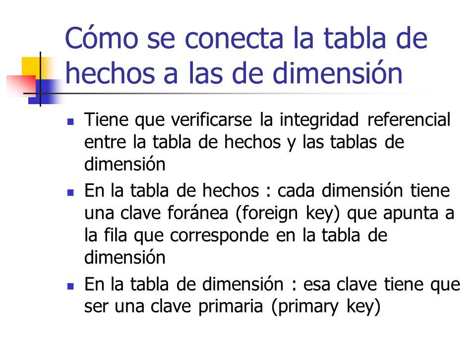 Cómo se conecta la tabla de hechos a las de dimensión