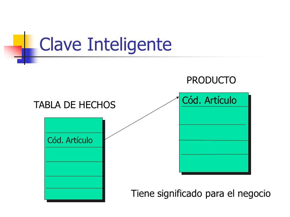 Clave Inteligente PRODUCTO Cód. Artículo TABLA DE HECHOS