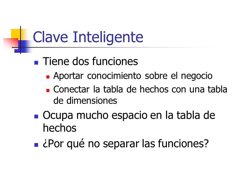 Clave Inteligente Tiene dos funciones