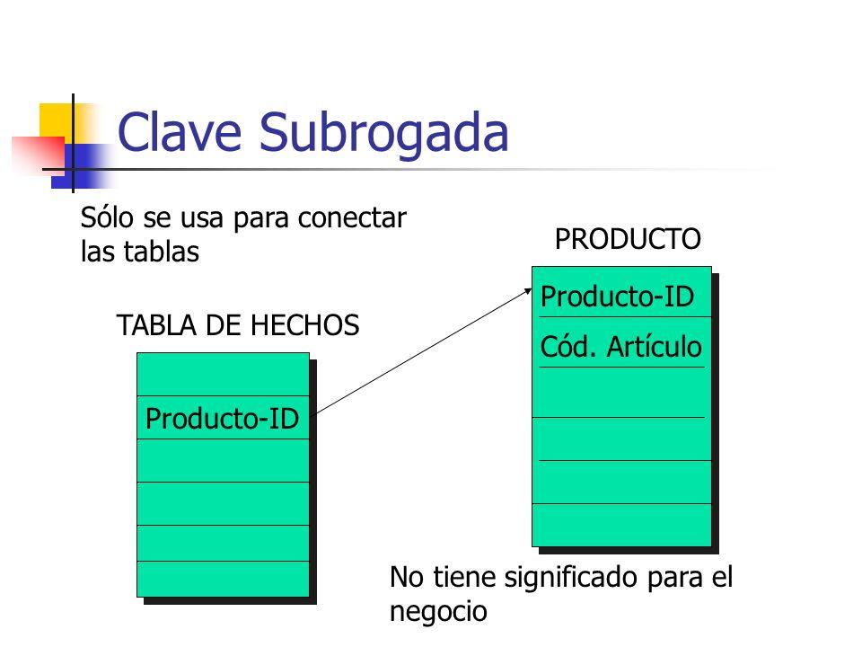 Clave Subrogada Sólo se usa para conectar las tablas PRODUCTO