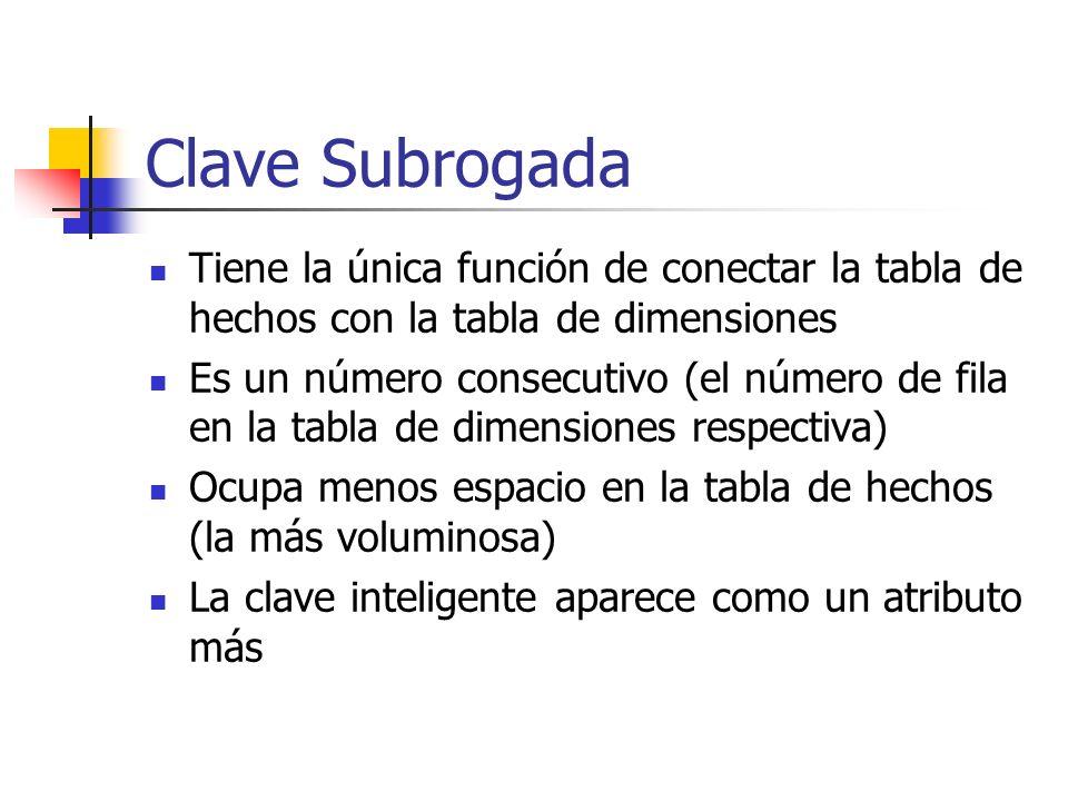 Clave Subrogada Tiene la única función de conectar la tabla de hechos con la tabla de dimensiones.
