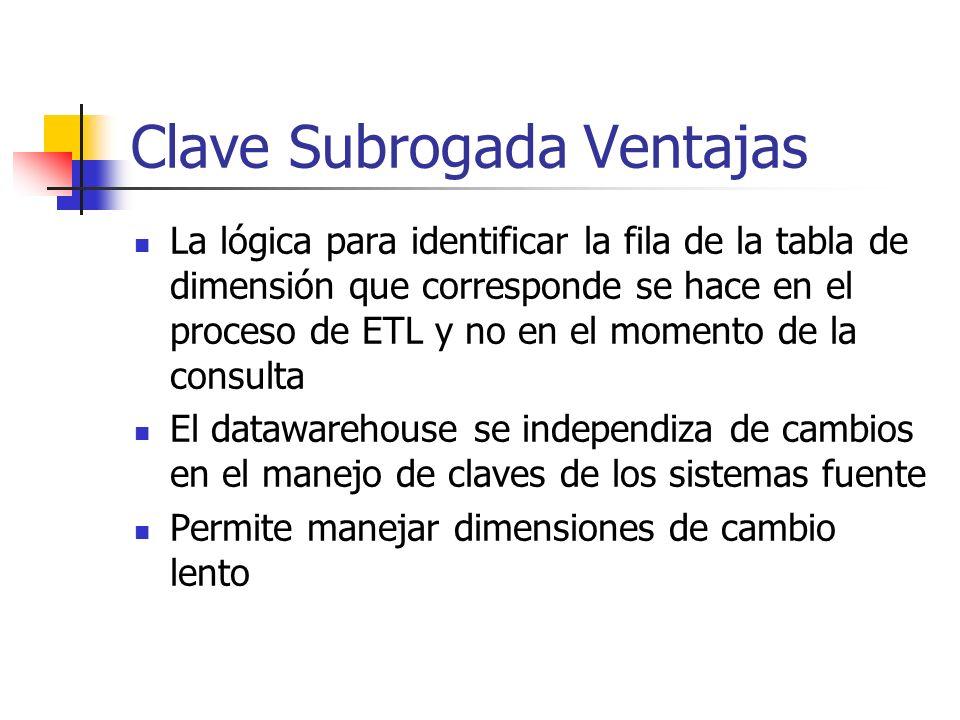 Clave Subrogada Ventajas