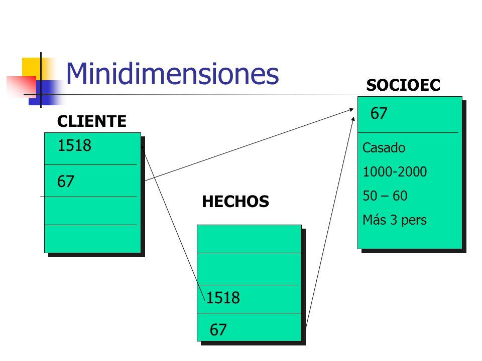 Minidimensiones SOCIOEC 67 CLIENTE 1518 67 HECHOS 1518 67 Casado