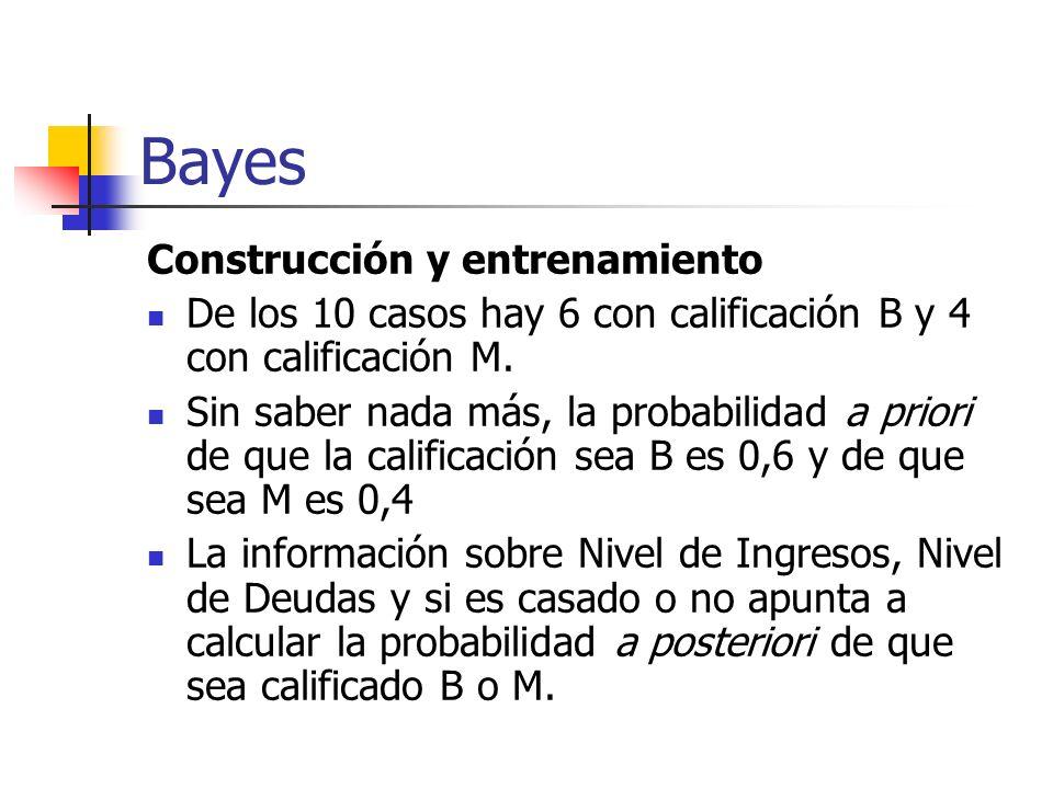 Bayes Construcción y entrenamiento