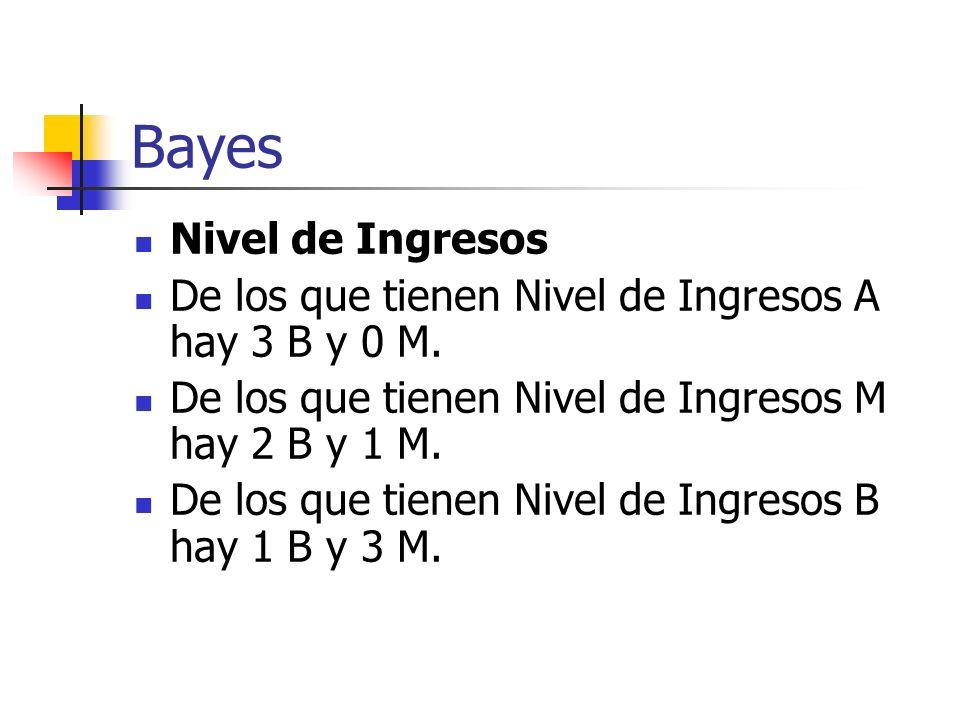 Bayes Nivel de Ingresos
