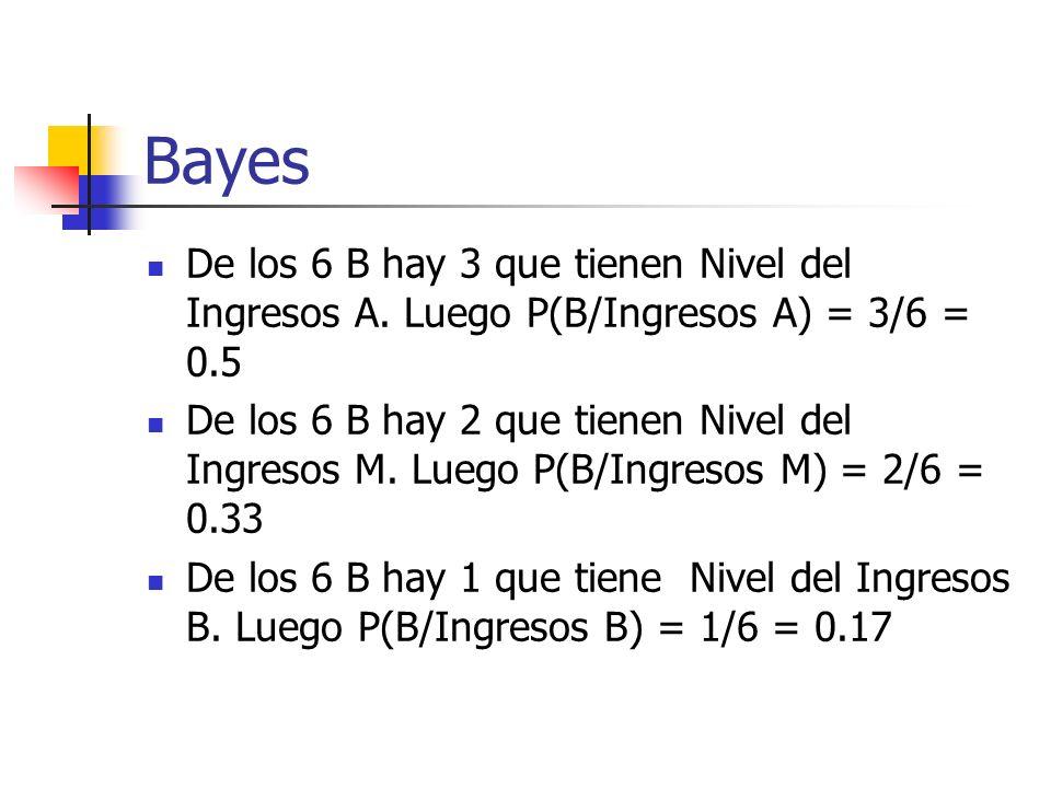 Bayes De los 6 B hay 3 que tienen Nivel del Ingresos A. Luego P(B/Ingresos A) = 3/6 = 0.5.