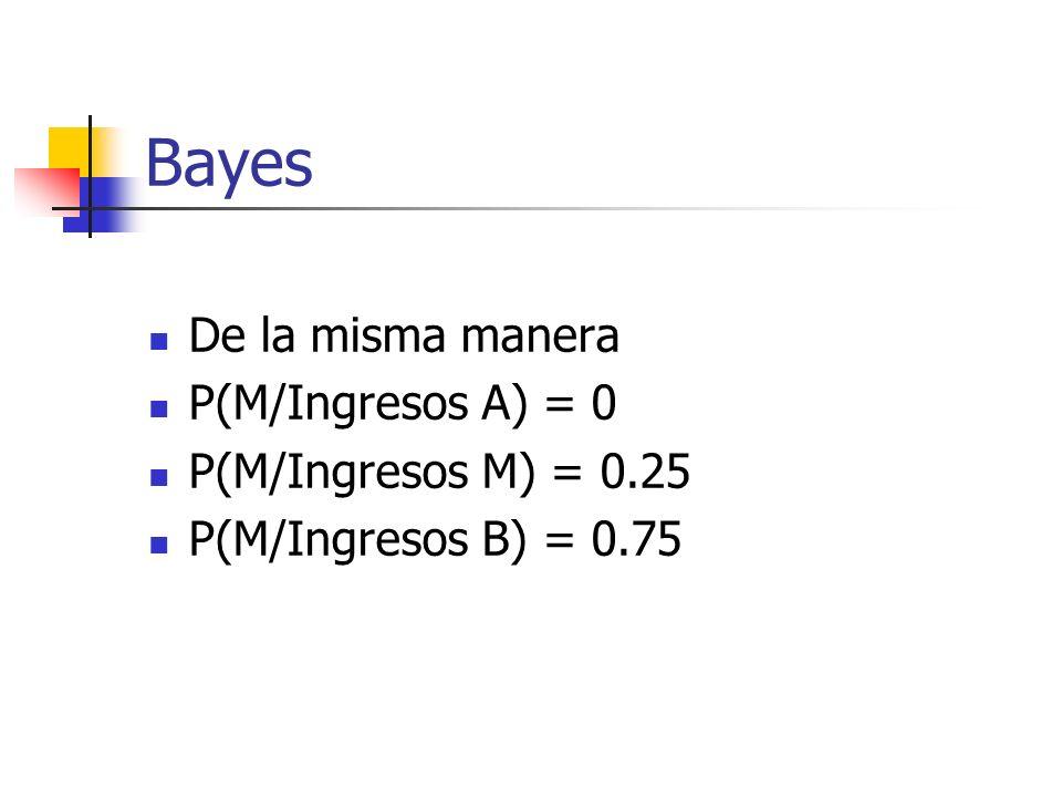 Bayes De la misma manera P(M/Ingresos A) = 0 P(M/Ingresos M) = 0.25