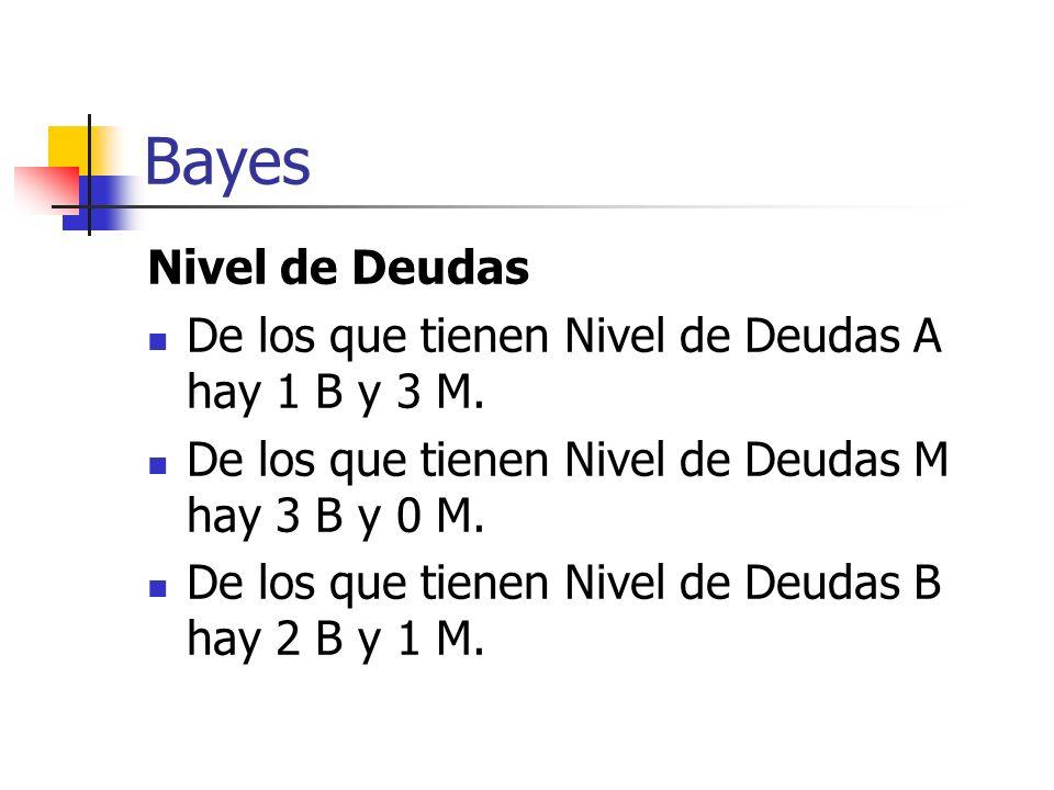 Bayes Nivel de Deudas. De los que tienen Nivel de Deudas A hay 1 B y 3 M. De los que tienen Nivel de Deudas M hay 3 B y 0 M.