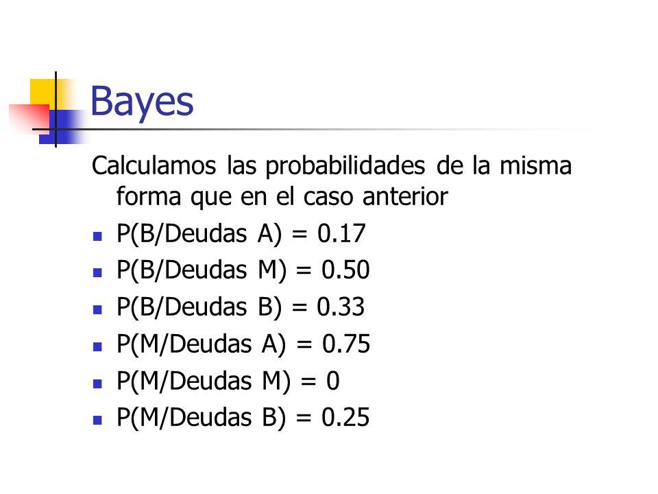 Bayes Calculamos las probabilidades de la misma forma que en el caso anterior. P(B/Deudas A) = 0.17.