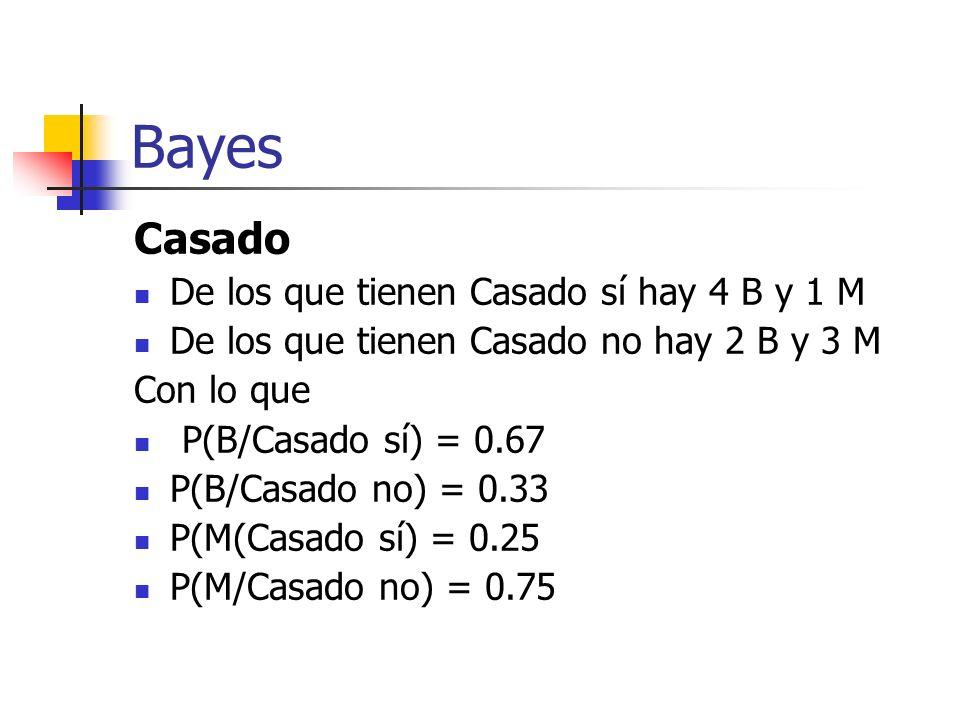Bayes Casado De los que tienen Casado sí hay 4 B y 1 M