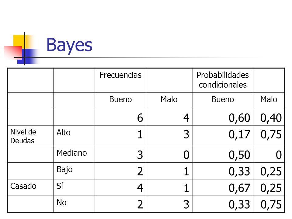 Probabilidades condicionales