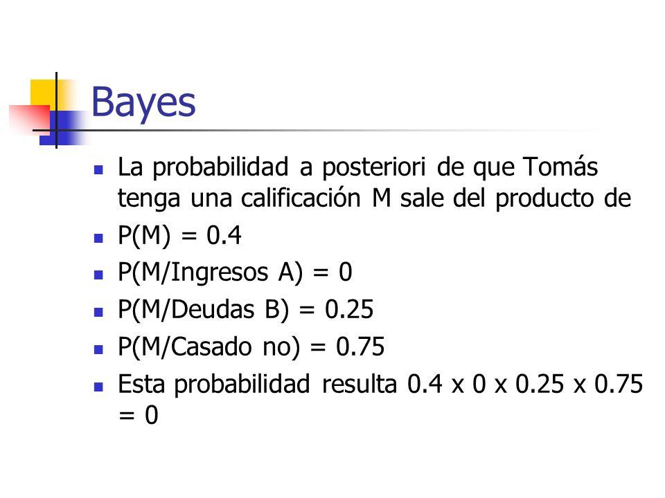 Bayes La probabilidad a posteriori de que Tomás tenga una calificación M sale del producto de. P(M) = 0.4.