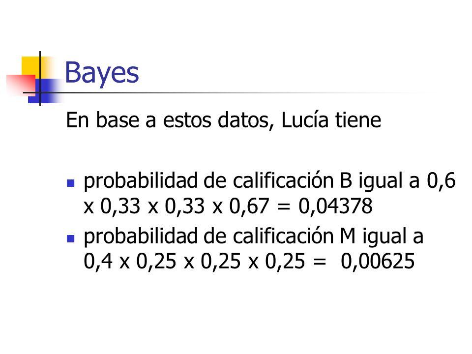 Bayes En base a estos datos, Lucía tiene