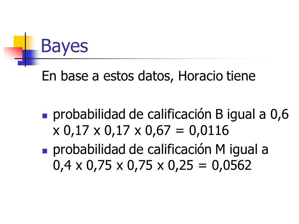 Bayes En base a estos datos, Horacio tiene