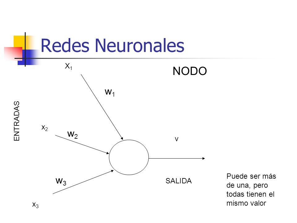 Redes Neuronales NODO w1 w2 w3 X1 ENTRADAS x2 v