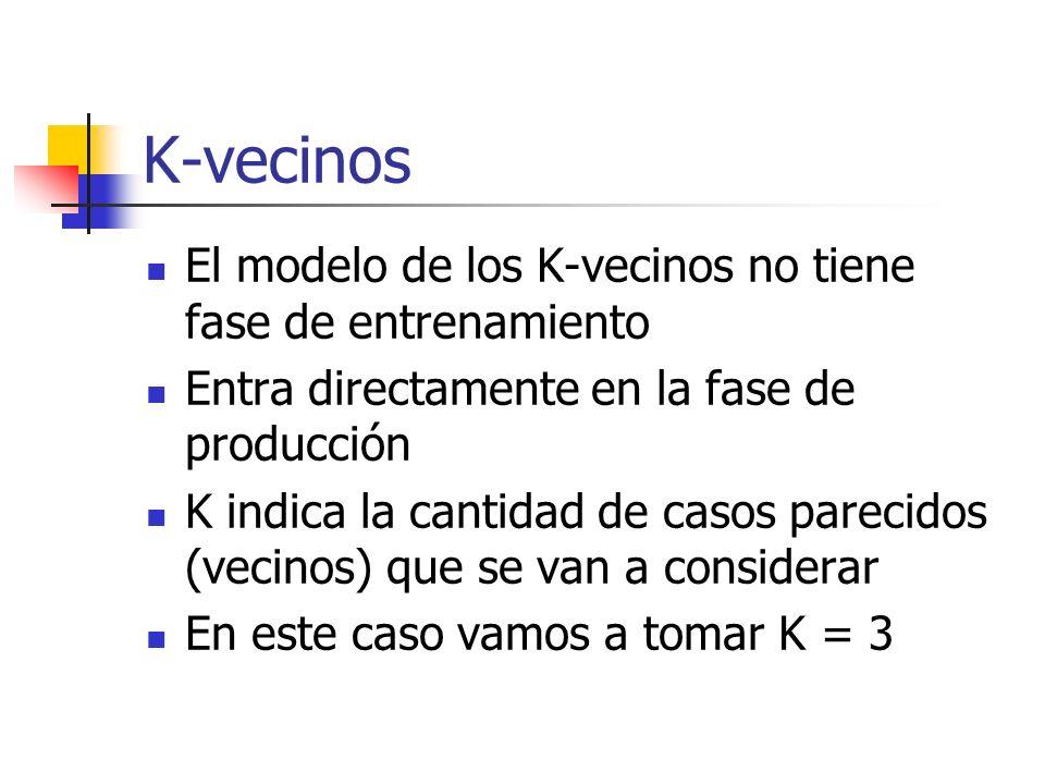 K-vecinos El modelo de los K-vecinos no tiene fase de entrenamiento