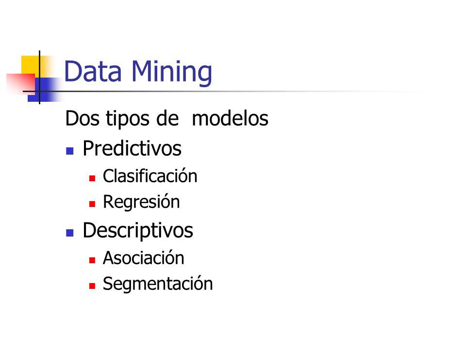 Data Mining Dos tipos de modelos Predictivos Descriptivos