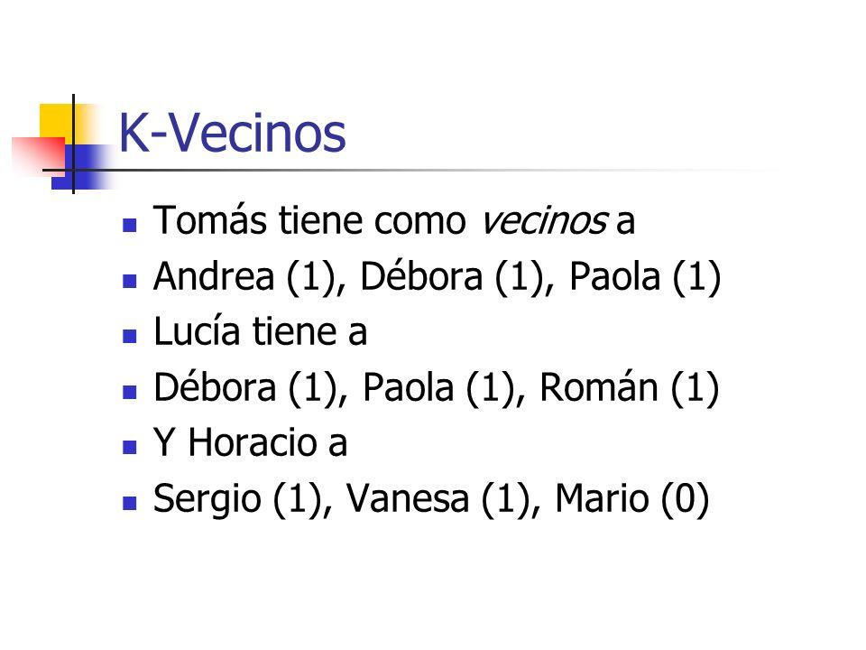 K-Vecinos Tomás tiene como vecinos a Andrea (1), Débora (1), Paola (1)