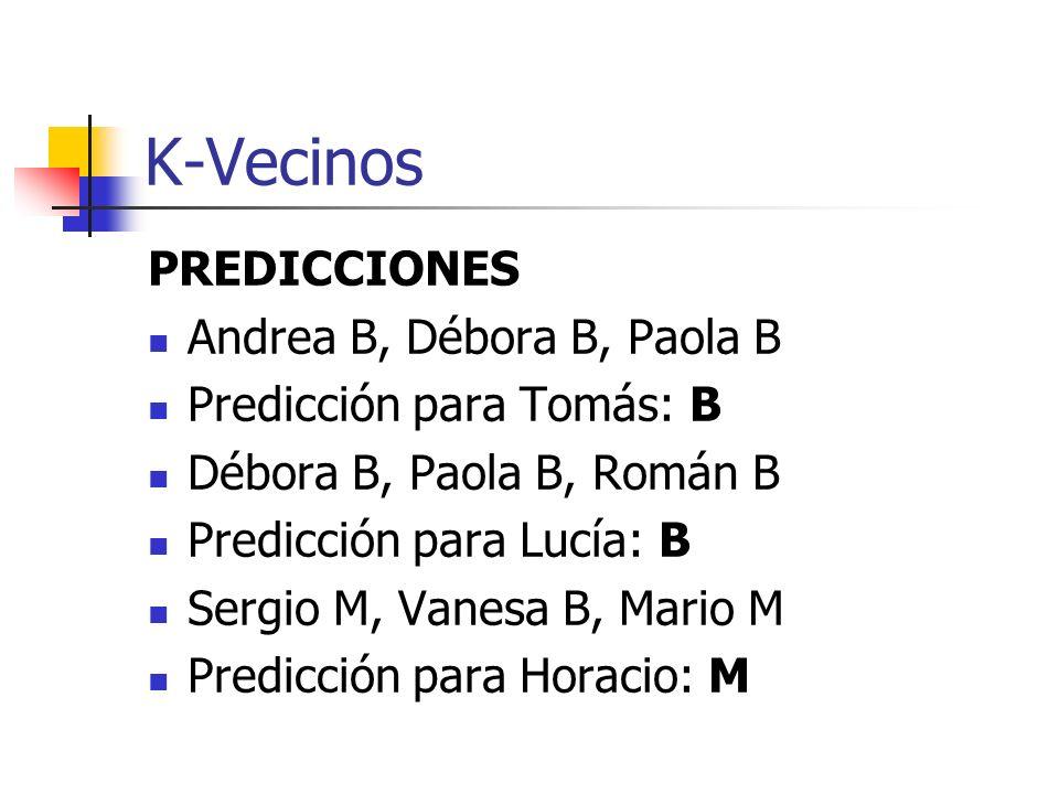 K-Vecinos PREDICCIONES Andrea B, Débora B, Paola B