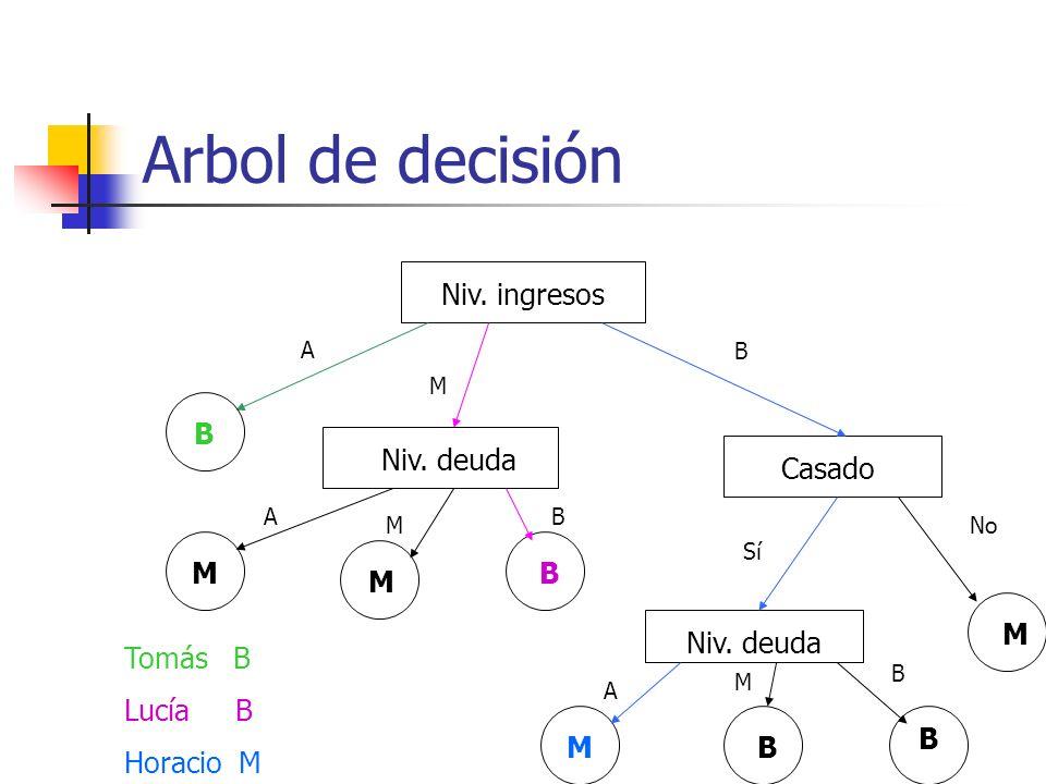 Arbol de decisión Niv. ingresos B Niv. deuda Casado M B M M Niv. deuda