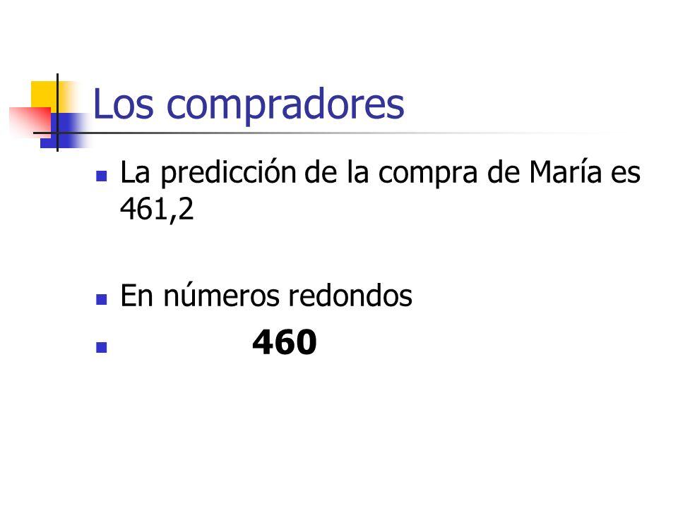 Los compradores La predicción de la compra de María es 461,2