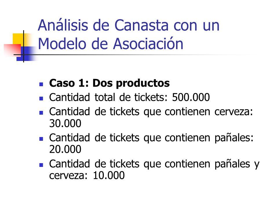 Análisis de Canasta con un Modelo de Asociación
