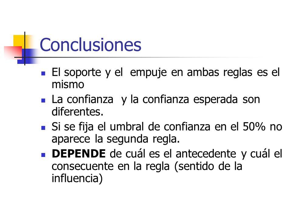 Conclusiones El soporte y el empuje en ambas reglas es el mismo