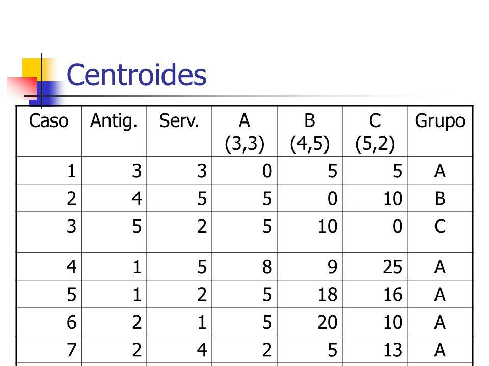 Centroides Caso Antig. Serv. A (3,3) B (4,5) C (5,2) Grupo 1 3 5 A 2 4