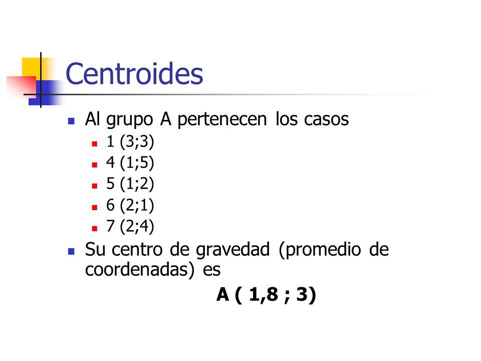 Centroides Al grupo A pertenecen los casos